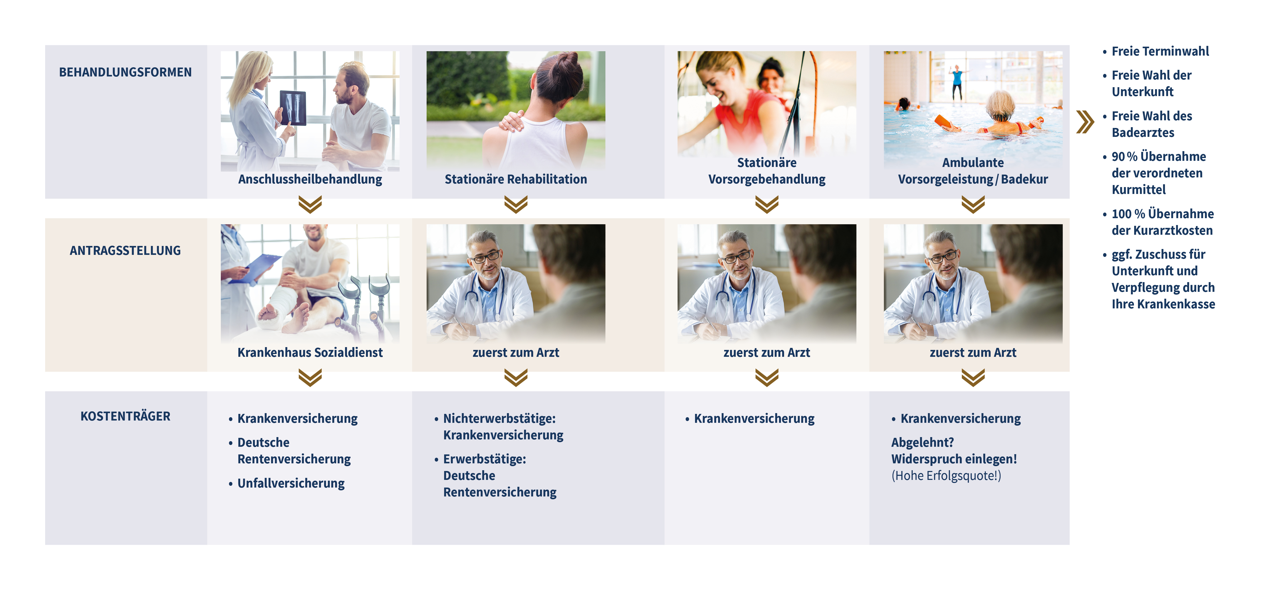 Von den unterschiedlichen Behandlungsformen über die Antragstellung bis hin zu den Kostenträgern - hier finden Sie alle Schritte im Überblick.